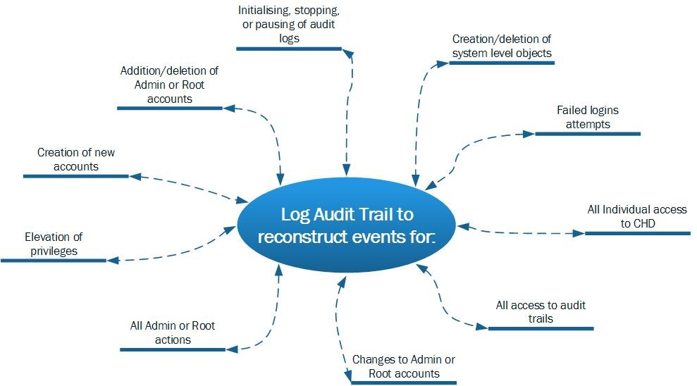 audit_trail_events