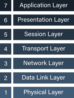 Foregenix-Blog-What_Are_SSL_Certifricates_OSI_Model-2020-09