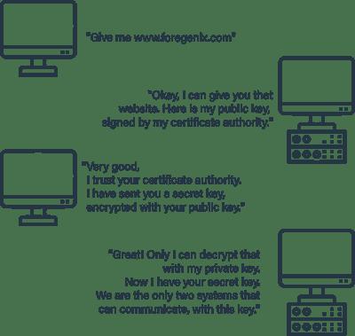 Foregenix-Blog-What_Are_SSL_Certifricates_Secret_Key_Conversation-2020-09