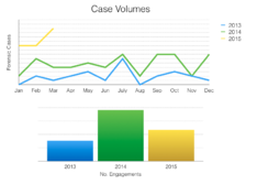 Forensic_Case_Growth
