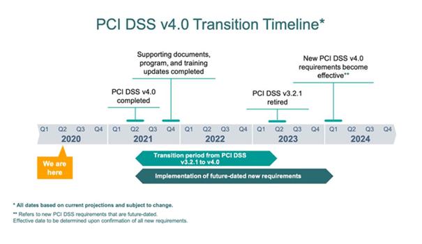 Foregenix-PCI_DSS-v4.0_Transition_Timeline