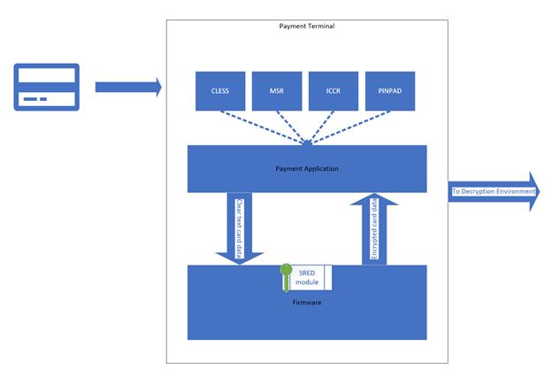 Foregenix-P2PE-Payment_Terminal