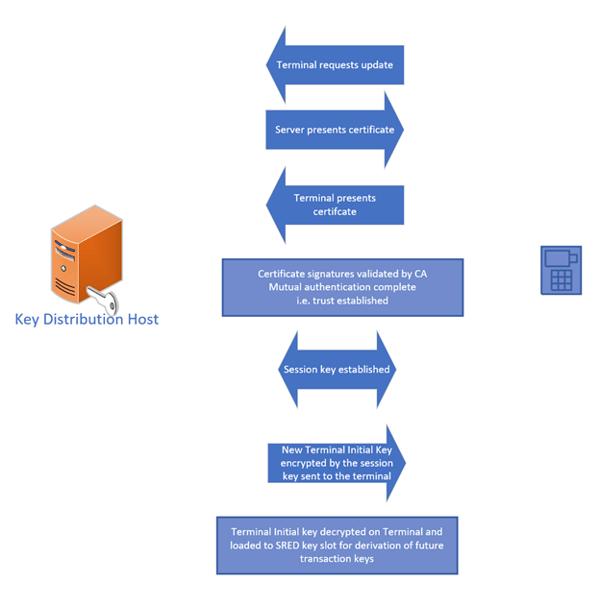Foregenix-P2PE-Public_Key_Infrastructure_PKI