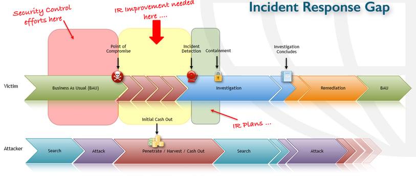 incident response gap.png