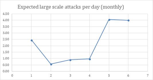 Brute Force Attacks   Foregenix